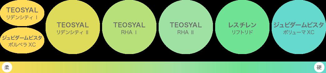 硬さの異なる豊富な種類のヒアルロン酸注入剤